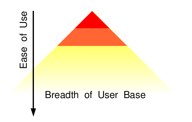 Ease of use vs breadth of user base
